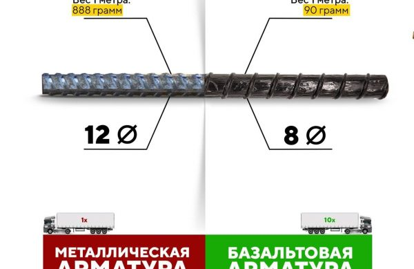 Basalt rebar weight